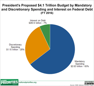 federal budget pie chart: 7 pie charts about obama s budget that answer all the questions