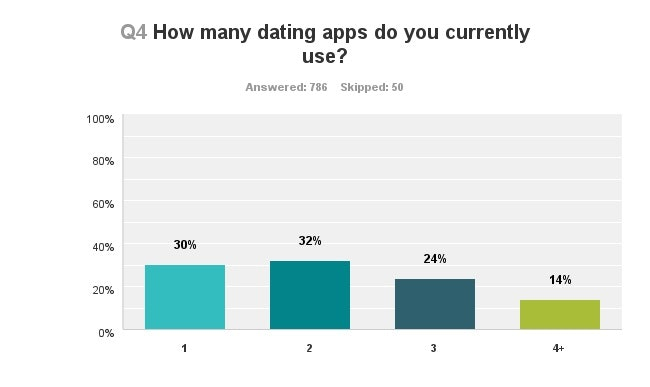 How many millennials use dating apps