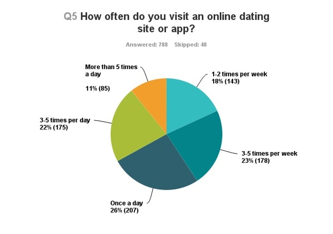 dating sites for twenty somethings This is a list of blogs for twenty-somethings that inspire, motivate, and consistently share some of the best writing online.