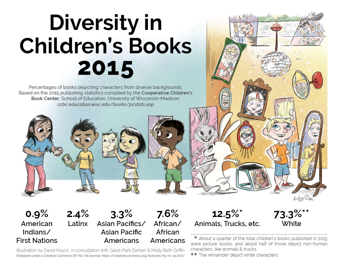 A Chain Reaction Led To Illustrator David Huyck's Involvement Huyck  Created A Newgraphic On Diversity In Children's Literature, And  Released It