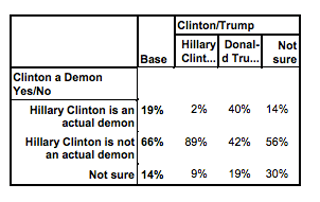 articles hillary clinton demon poll question voters have actually been asked