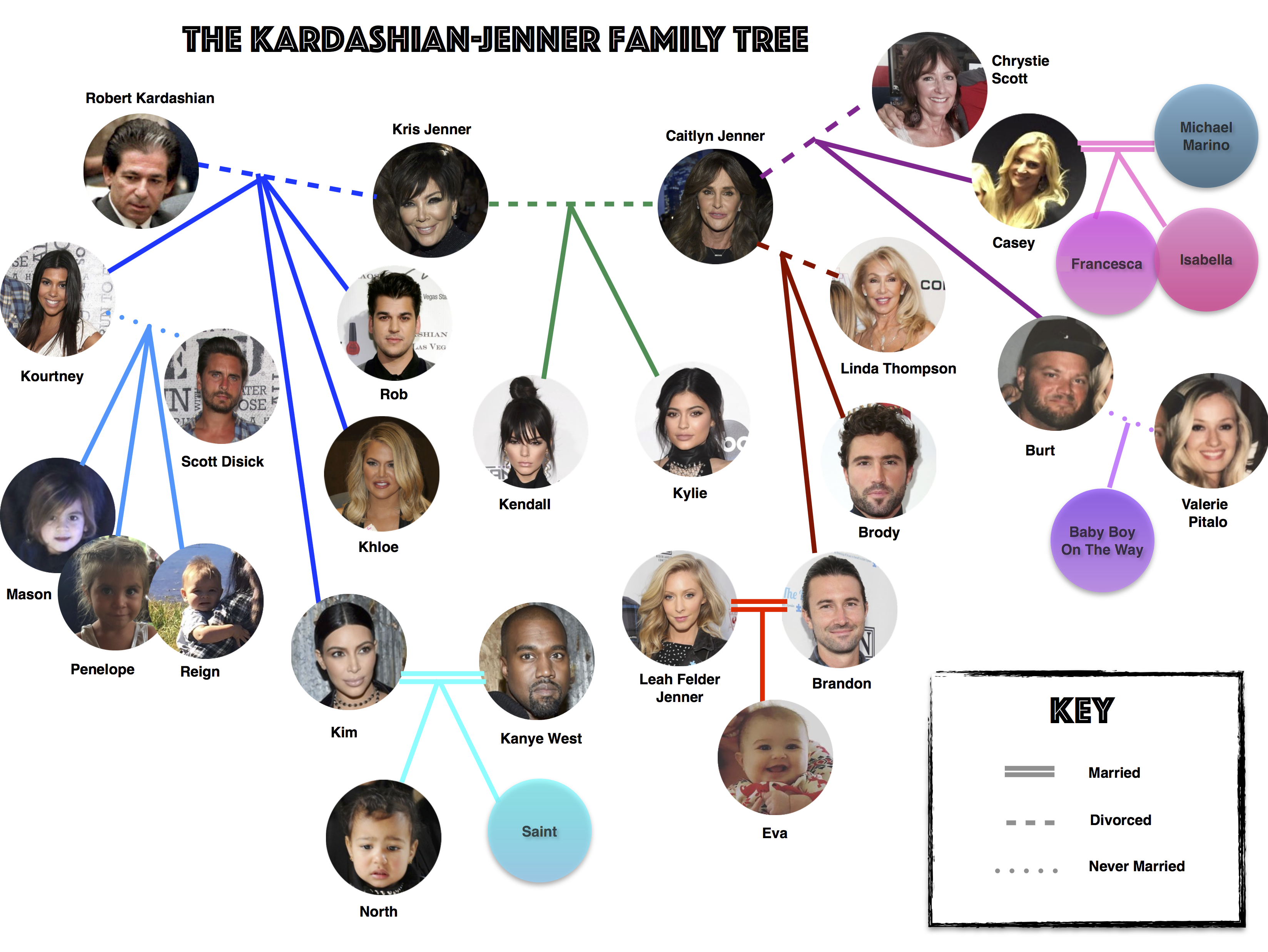A Kardashian-Jenner Family Tree, Now That Another Jenner Baby Is ...