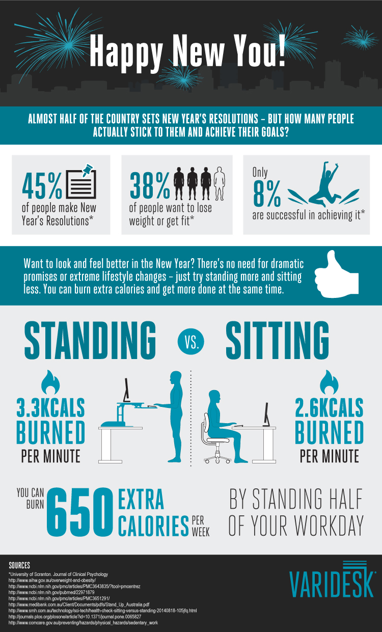 Are Standing Desks Really Healthier 8 Things You Should Know