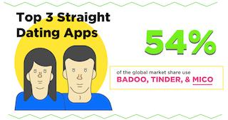 Straight hookup apps