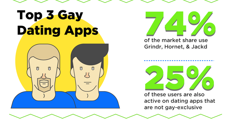 best gay dating app italy