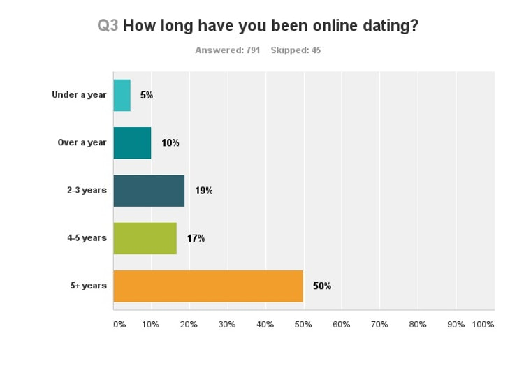 Here     s How Many Millennials Have Been Ghosted By Someone They Were