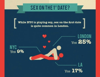 London dating vs new york dating